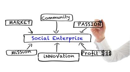Mapa Mental do Empreendedorismo Social